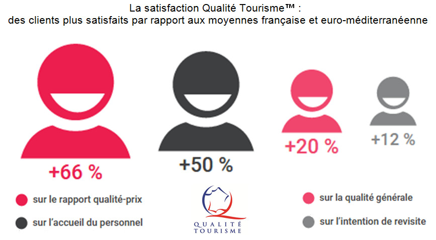 L'embarcadère La Trigale reçoit la marque Qualité Tourisme™